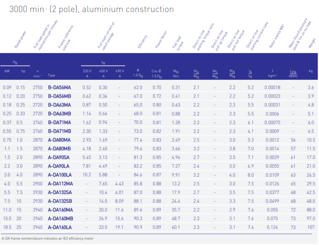 The performance data for our 2 Pole IE2 Aluminium Electric Motors supplied by Bradford Armature Winding Company.
