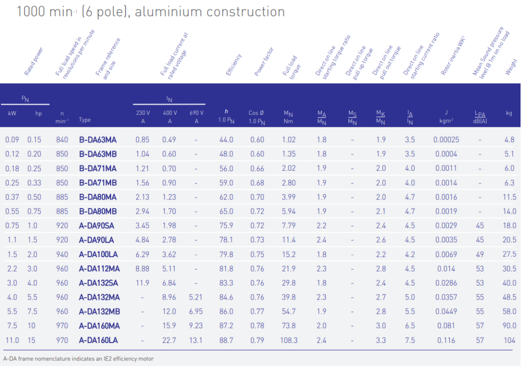 The performance data for our 6 Pole IE2 Aluminium Electric Motors supplied by Bradford Armature Winding Company.